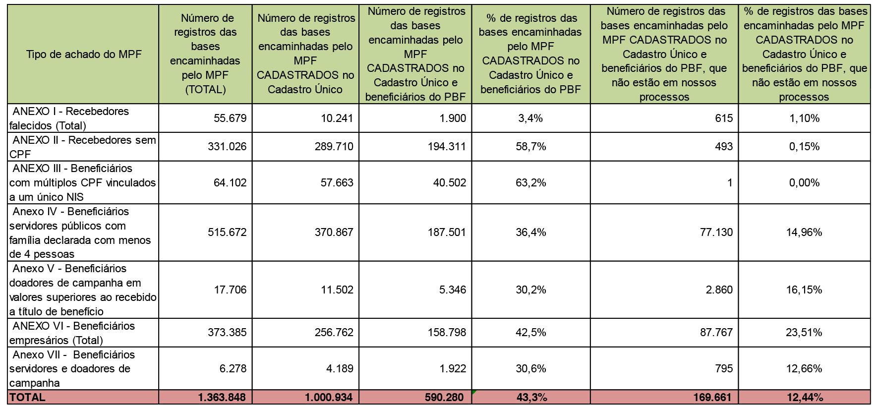 Tabela comparativa entre os números de registros encaminhados pelo Ministério Público e os números das bases do programa. (Fonte: SENARC/MDS.)